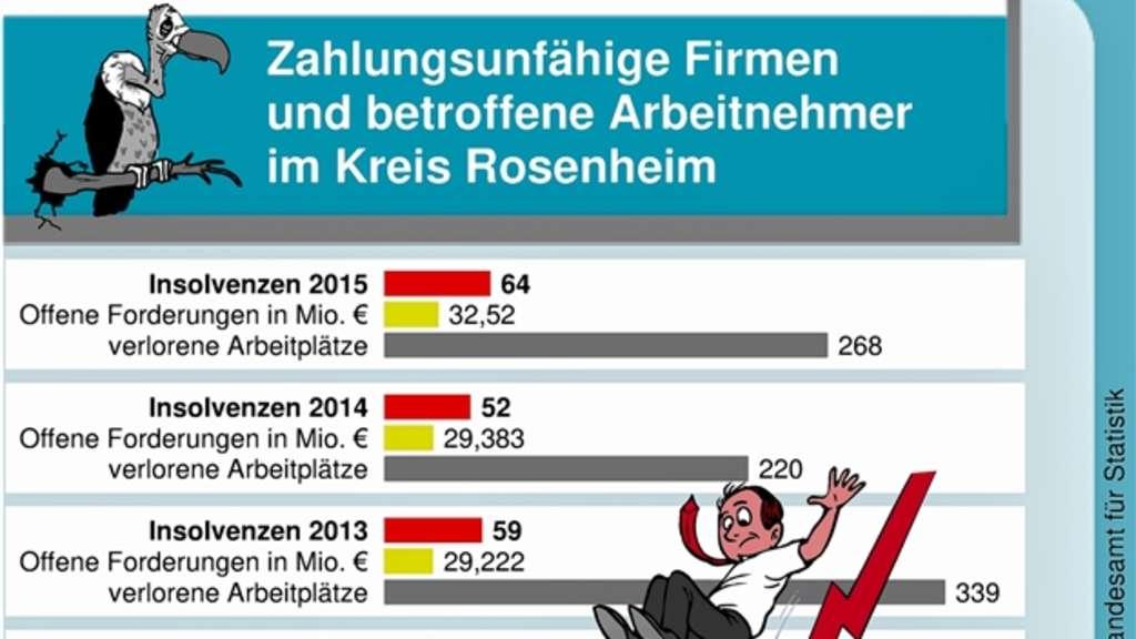 Kreis Rosenheim Zahl Der Insolvenzen Ist Gestiegen Wirtschaft Aus