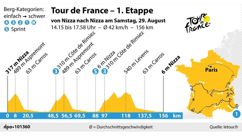 7. Etappe Tour De France