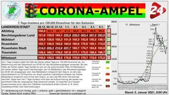 Corona Pandemie In Bayern Und Der Region News Ticker Zum Coronavirus Am 05 Januar 2021 Rosenheim
